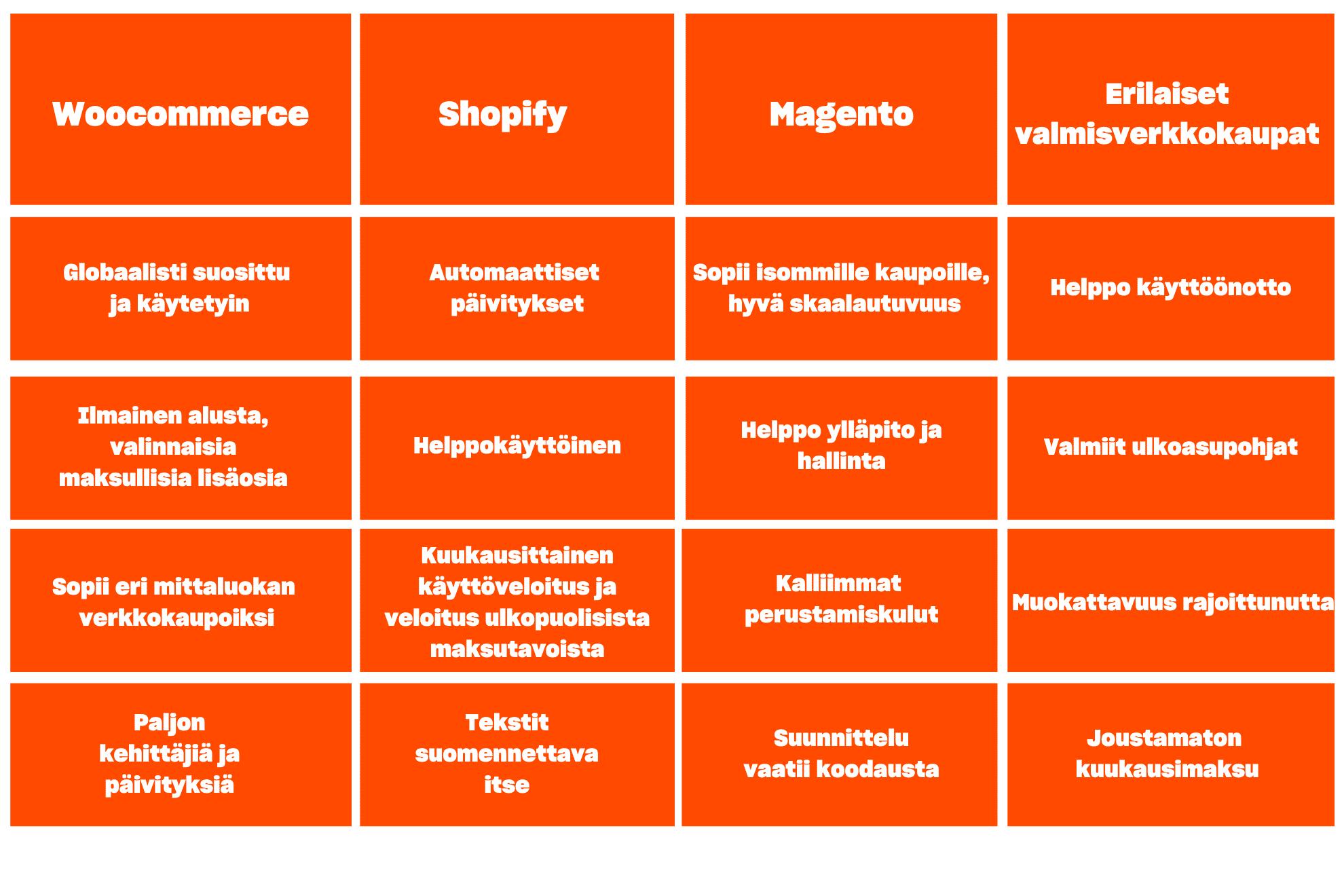 verkkokauppa-alustojen vertailua